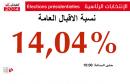 pourcentage-electeurs-tunisie